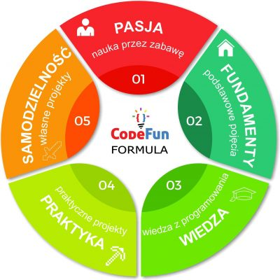 Code&Fun Formula